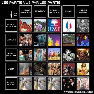Les partis vus par les partis